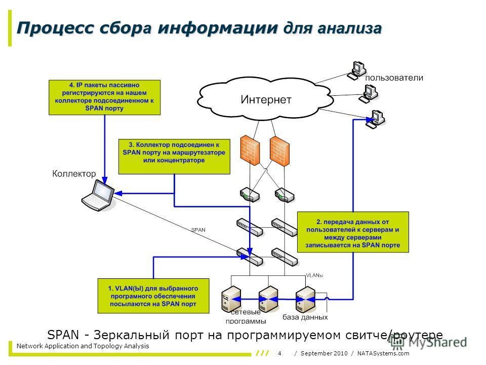 4/ September 2010 / NATASystems.com Network Application and Topology Analysis Процесс сбор а информации для анализа SPAN - Зеркальный порт на программируемом свитче/роутере