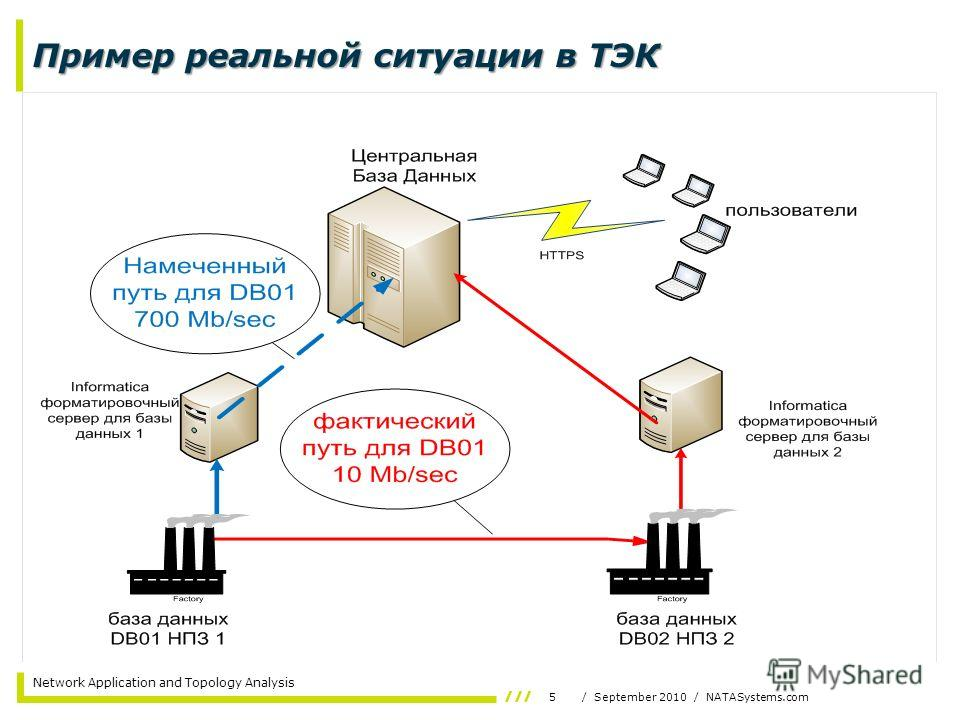 5/ September 2010 / NATASystems.com Network Application and Topology Analysis Пример реальной ситуации в ТЭК