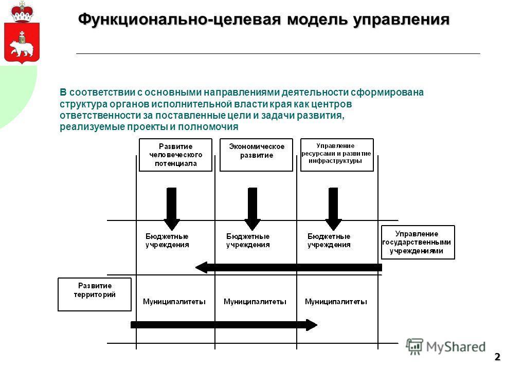 2 Функционально-целевая модель управления В соответствии с основными направлениями деятельности сформирована структура органов исполнительной власти края как центров ответственности за поставленные цели и задачи развития, реализуемые проекты и полном