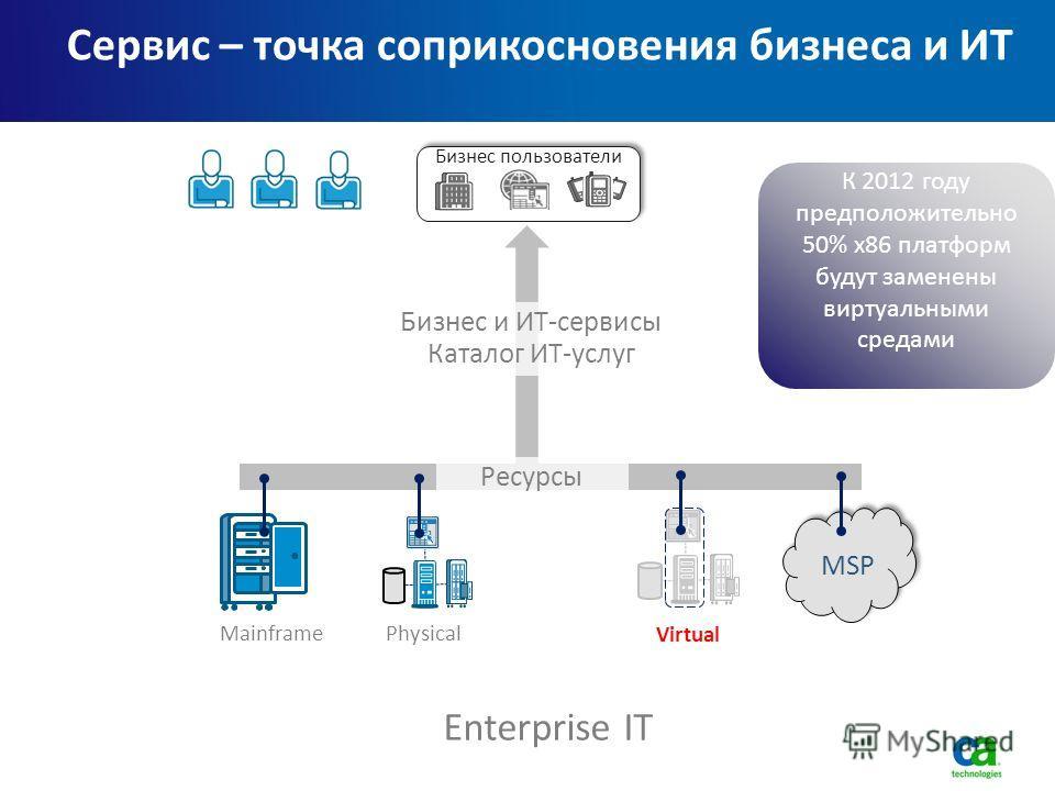 3 Сервис – точка соприкосновения бизнеса и ИТ Бизнес пользователи Enterprise IT Physical Virtual Бизнес и ИТ-сервисы Каталог ИТ-услуг Mainframe К 2012 году предположительно 50% x86 платформ будут заменены виртуальными средами Ресурсы