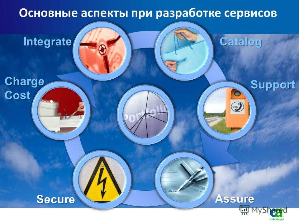 Основные аспекты при разработке сервисов Catalog Support Assure Secure Charge Cost Integrate