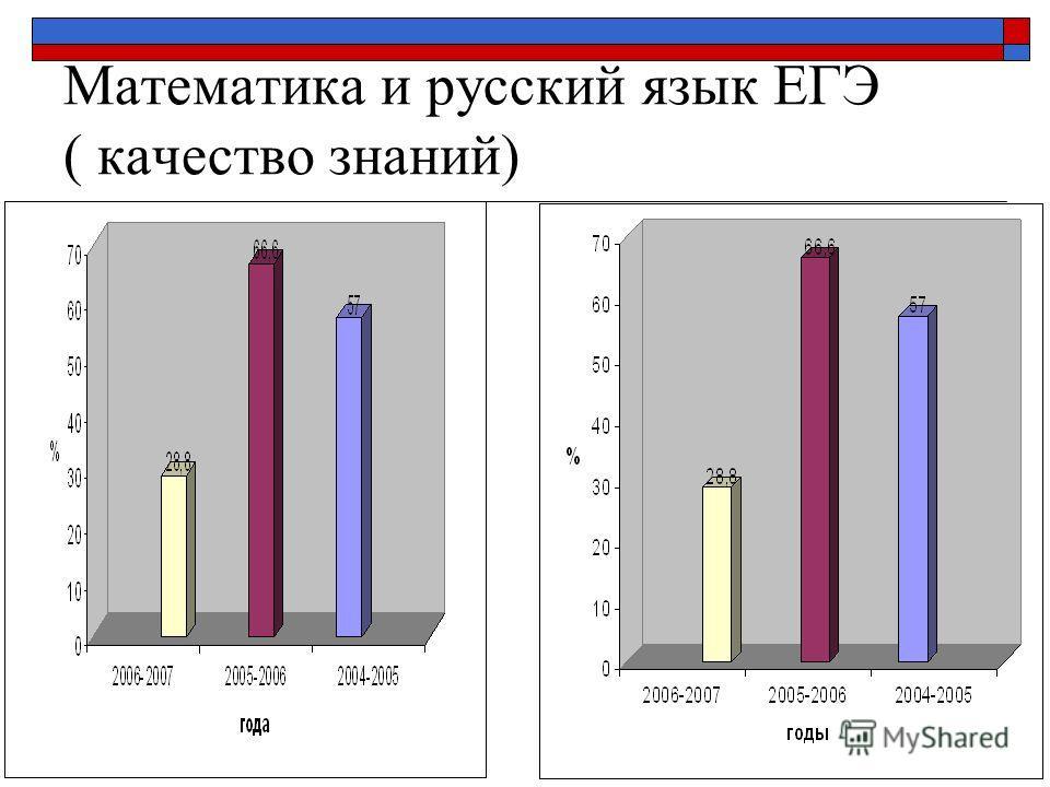 Математика и русский язык ЕГЭ ( качество знаний)