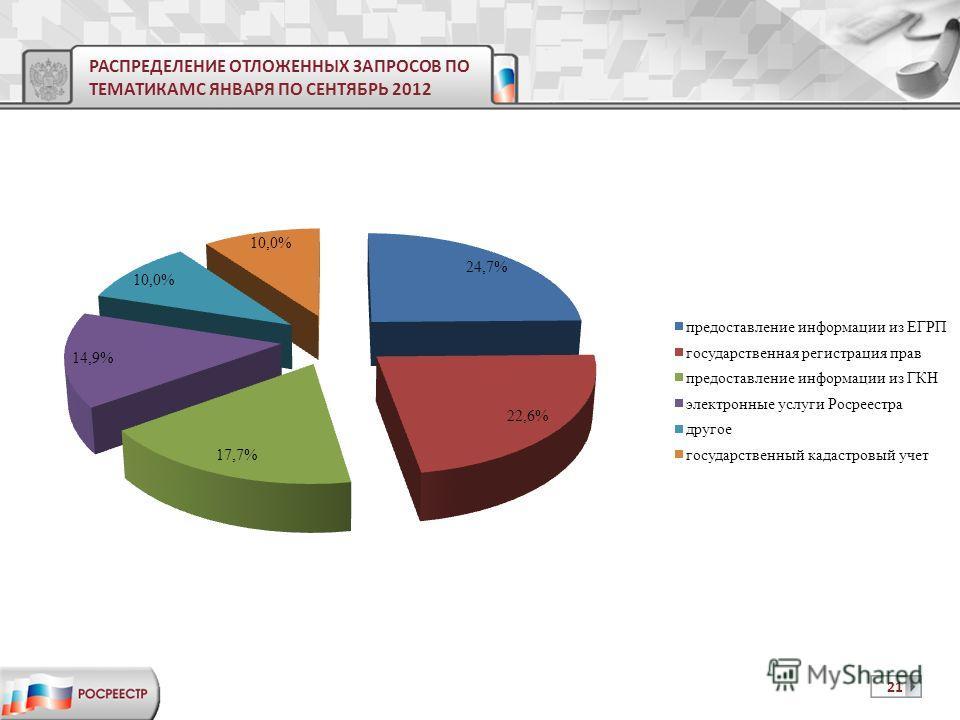 РАСПРЕДЕЛЕНИЕ ОТЛОЖЕННЫХ ЗАПРОСОВ ПО ТЕМАТИКАМС ЯНВАРЯ ПО СЕНТЯБРЬ 2012 21