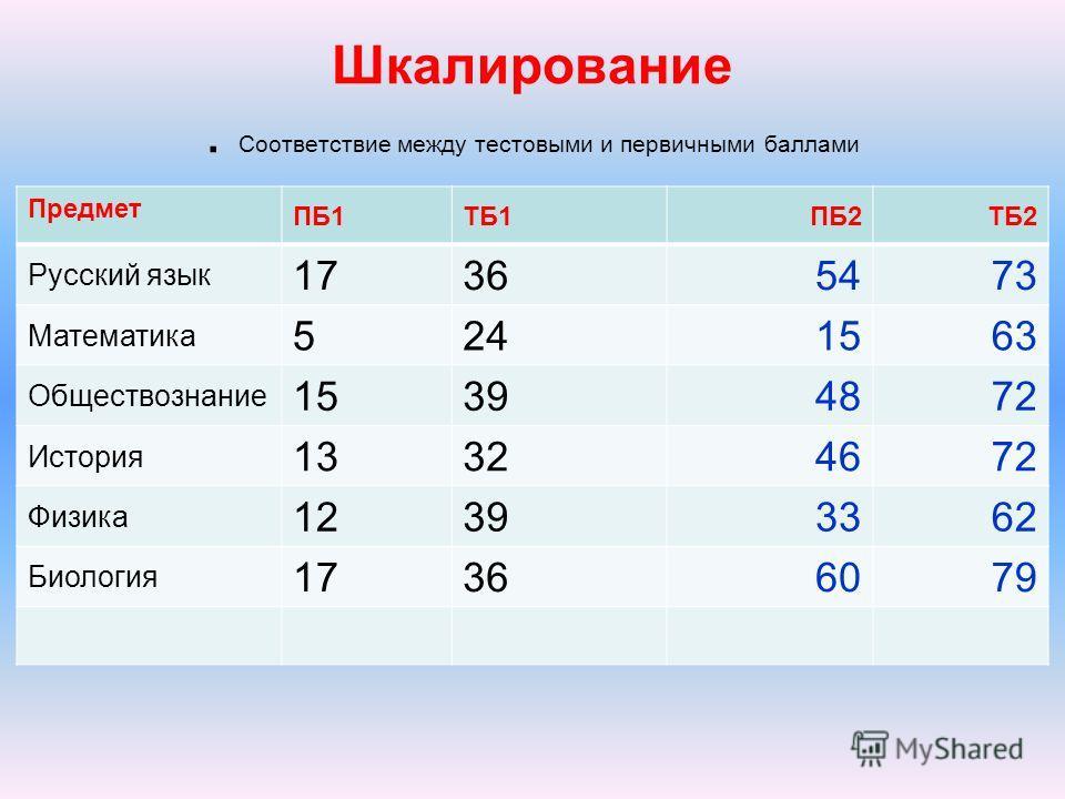 Предмет ПБ1ТБ1ПБ2ТБ2 Русский язык 17365473 Математика 5241563 Обществознание 15394872 История 13324672 Физика 12393362 Биология 17366079 Шкалирование. Соответствие между тестовыми и первичными баллами