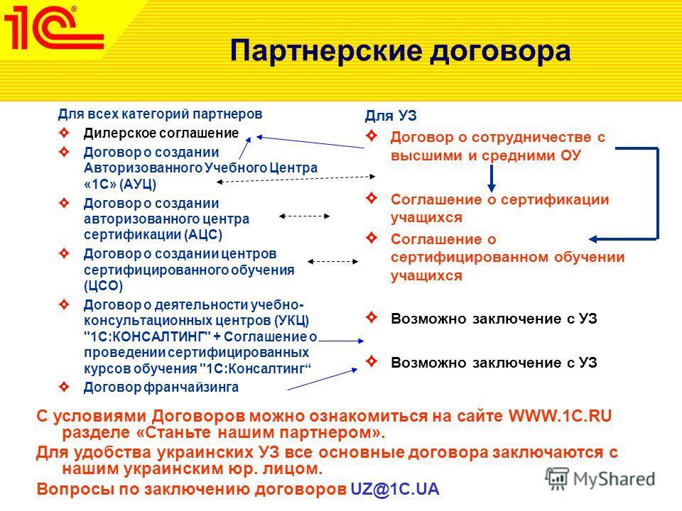 Для всех категорий партнеров Дилерское соглашение Договор о создании Авторизованного Учебного Центра «1С» (АУЦ) Договор о создании авторизованного центра сертификации (АЦС) Договор о создании центров сертифицированного обучения (ЦСО) Договор о деятел