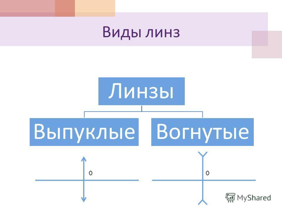 Виды линз Линзы ВыпуклыеВогнутые 00