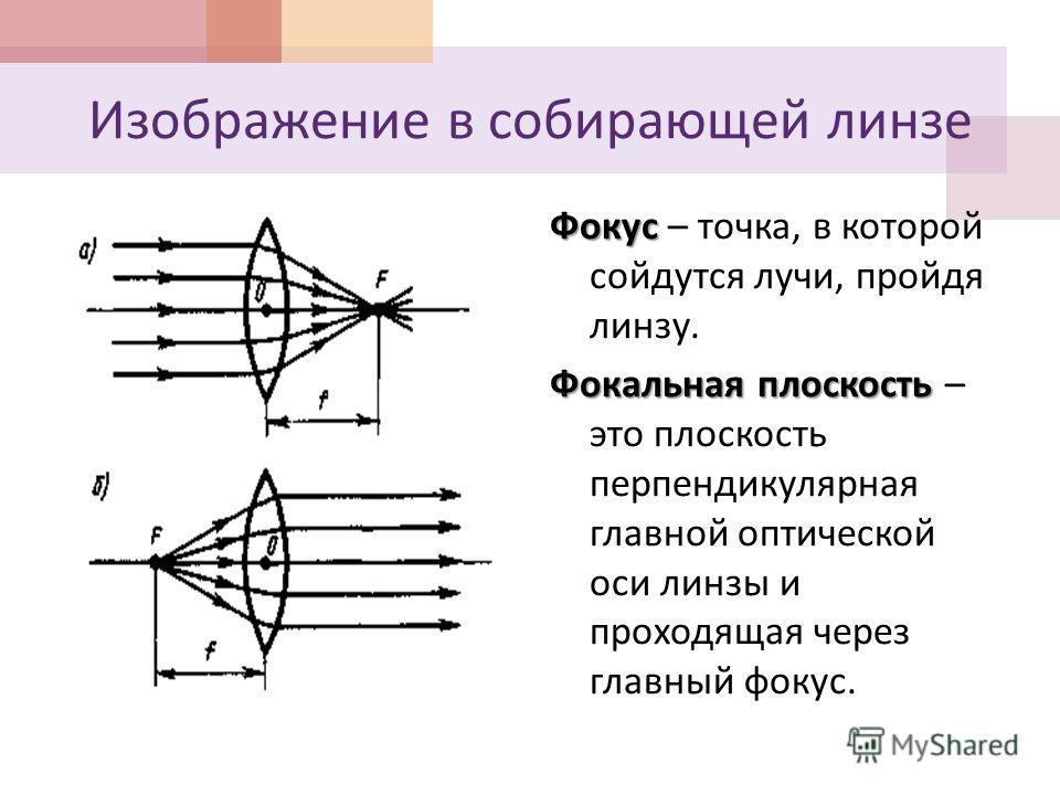 Изображение в собирающей линзе Фокус Фокус – точка, в которой сойдутся лучи, пройдя линзу. Фокальная плоскость Фокальная плоскость – это плоскость перпендикулярная главной оптической оси линзы и проходящая через главный фокус.
