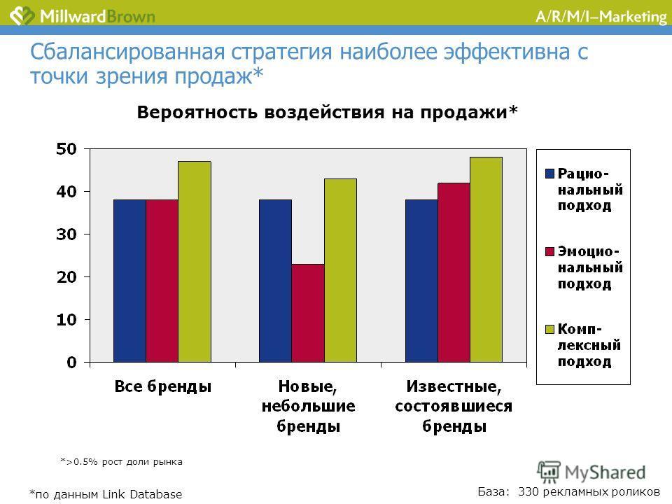Сбалансированная стратегия наиболее эффективна с точки зрения продаж* Вероятность воздействия на продажи* База: 330 рекламных роликов *>0.5% рост доли рынка *по данным Link Database