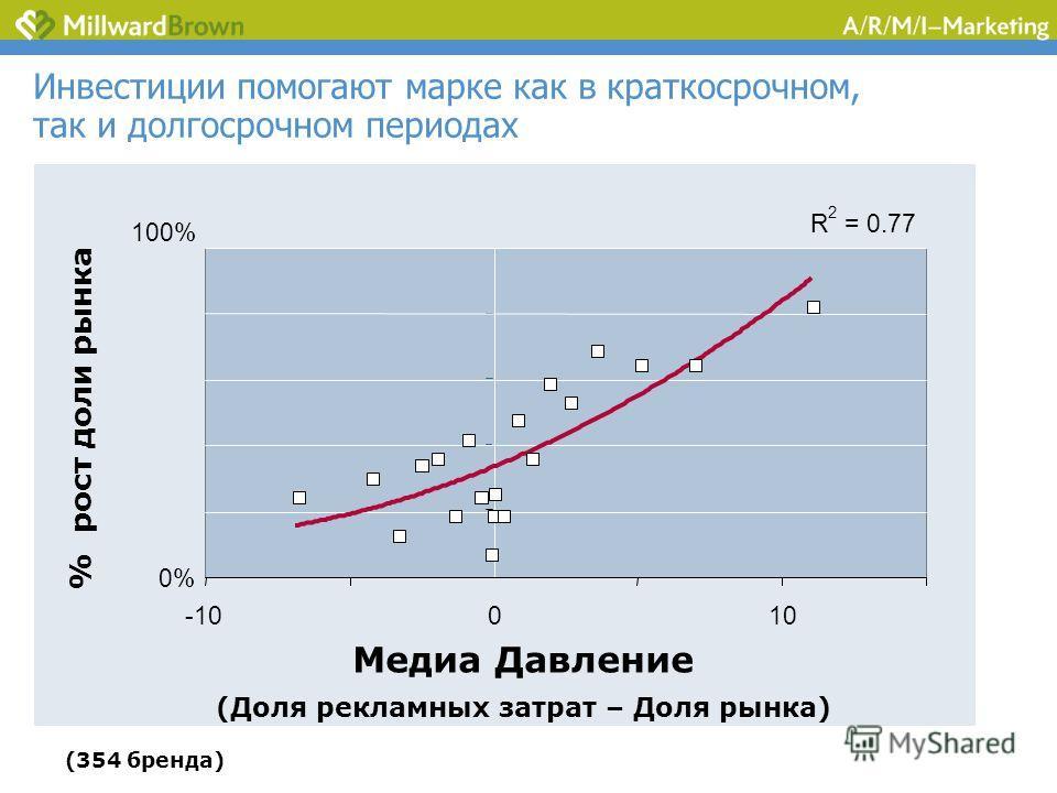 Инвестиции помогают марке как в краткосрочном, так и долгосрочном периодах R 2 = 0.77 0% 100% -10010 Медиа Давление (Доля рекламных затрат – Доля рынка) % рост доли рынка (354 бренда)