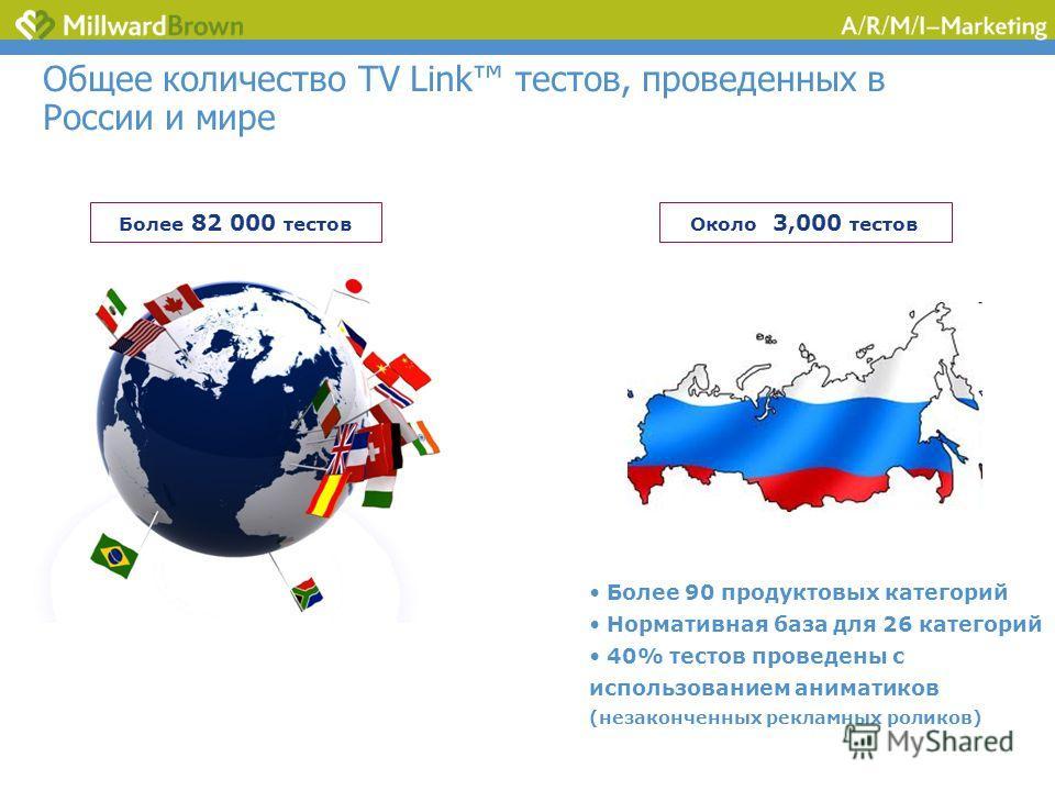 Общее количество TV Link тестов, проведенных в России и мире Более 82 000 тестовОколо 3,000 тестов Более 90 продуктовых категорий Нормативная база для 26 категорий 40% тестов проведены с использованием аниматиков (незаконченных рекламных роликов)