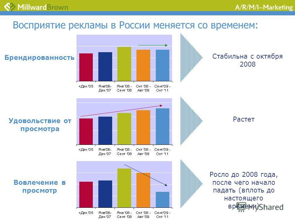 Брендированность Удовольствие от просмотра Вовлечение в просмотр Стабильна с октября 2008 Восприятие рекламы в России меняется со временем: Растет Росло до 2008 года, после чего начало падать (вплоть до настоящего времени)
