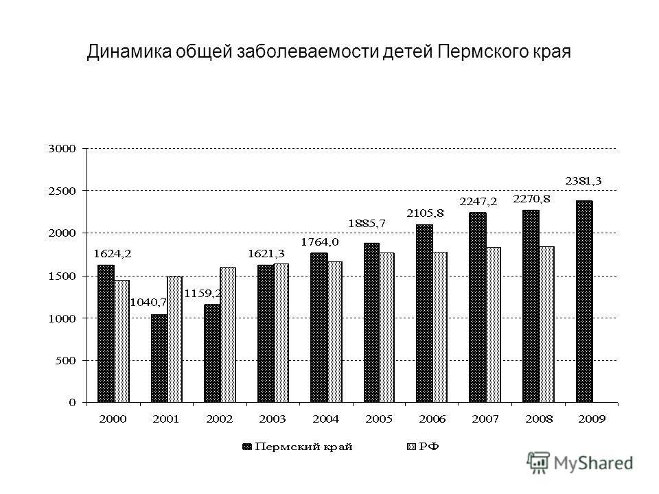 Динамика общей заболеваемости детей Пермского края