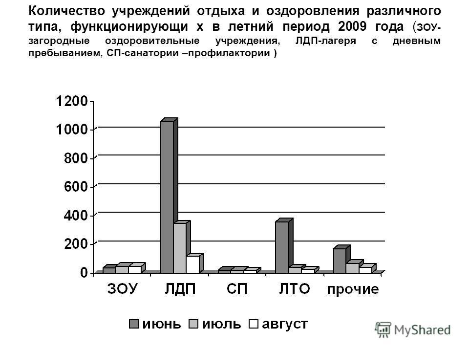 Количество учреждений отдыха и оздоровления различного типа, функционирующи х в летний период 2009 года ( ЗОУ- загородные оздоровительные учреждения, ЛДП-лагеря с дневным пребыванием, СП-санатории –профилактории )