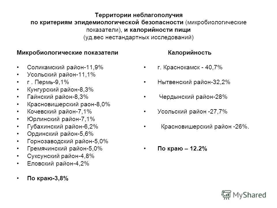 Территории неблагополучия по критериям эпидемиологической безопасности (микробиологические показатели), и калорийности пищи (уд.вес нестандартных исследований) Микробиологические показатели Соликамский район-11,9% Усольский район-11,1% г. Пермь-9,1%