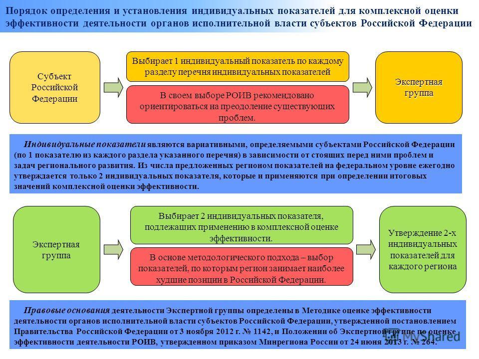 Порядок определения и установления индивидуальных показателей для комплексной оценки эффективности деятельности органов исполнительной власти субъектов Российской Федерации Экспертная группа Выбирает 1 индивидуальный показатель по каждому разделу пер