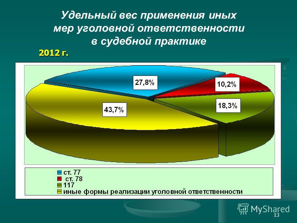 Удельный вес применения иных мер уголовной ответственности в судебной практике 2012 г. 2012 г. 13