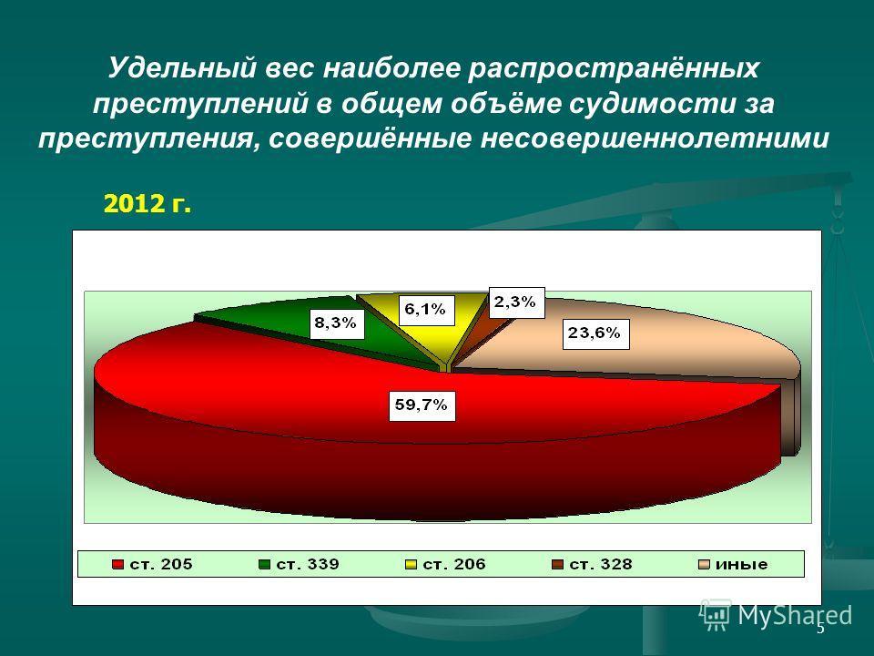 5 Удельный вес наиболее распространённых преступлений в общем объёме судимости за преступления, совершённые несовершеннолетними 2012 г.