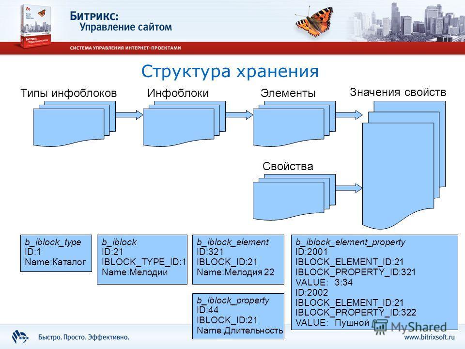 Структура хранения Типы инфоблоков b_iblock_type ID:1 Name:Каталог Инфоблоки b_iblock ID:21 IBLOCK_TYPE_ID:1 Name:Мелодии Значения свойств b_iblock_element_property ID:2001 IBLOCK_ELEMENT_ID:21 IBLOCK_PROPERTY_ID:321 VALUE: 3:34 ID:2002 IBLOCK_ELEMEN