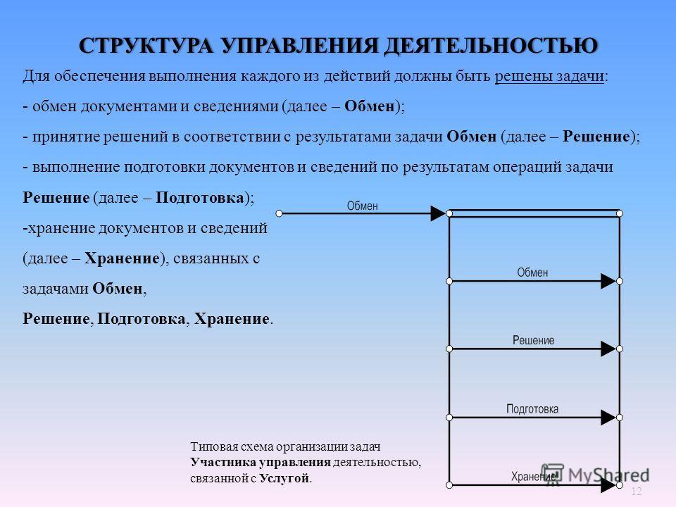 12 СТРУКТУРА УПРАВЛЕНИЯ ДЕЯТЕЛЬНОСТЬЮСТРУКТУРА УПРАВЛЕНИЯ ДЕЯТЕЛЬНОСТЬЮ Для обеспечения выполнения каждого из действий должны быть решены задачи : - обмен документами и сведениями ( далее – Обмен ); - принятие решений в соответствии с результатами за