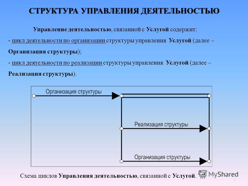 7 СТРУКТУРА УПРАВЛЕНИЯ ДЕЯТЕЛЬНОСТЬЮСТРУКТУРА УПРАВЛЕНИЯ ДЕЯТЕЛЬНОСТЬЮ Управление деятельностью, связанной с Услугой содержит : - цикл деятельности по организации структуры управления Услугой ( далее – Организация структуры ); - цикл деятельности по
