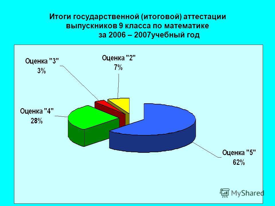 Итоги государственной (итоговой) аттестации выпускников 9 класса по математике за 2006 – 2007учебный год