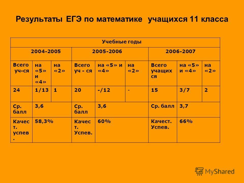 Результаты ЕГЭ по математике учащихся 11 класса Учебные годы 2004-2005 2005-2006 2006-2007 Всего уч-ся на «5» и «4» на «2» Всего уч - ся на «5» и «4» на «2» Всего учащих ся на «5» и «4» на «2» 241/13120-/12-153/72 Ср. балл 3,6Ср. балл 3,6Ср. балл3,7