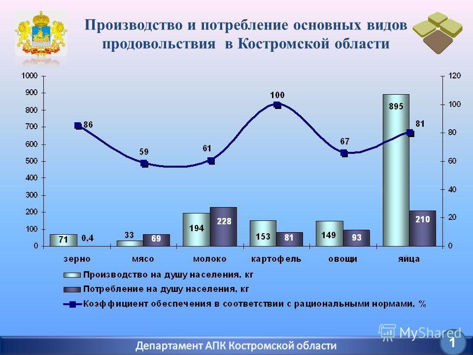 Производство и потребление основных видов продовольствия в Костромской области 1