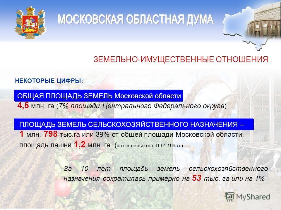 ЗЕМЕЛЬНО-ИМУЩЕСТВЕННЫЕ ОТНОШЕНИЯ ОБЩАЯ ПЛОЩАДЬ ЗЕМЕЛЬ Московской области – 4,5 млн. га (7% площади Центрального Федерального округа) ПЛОЩАДЬ ЗЕМЕЛЬ СЕЛЬСКОХОЗЯЙСТВЕННОГО НАЗНАЧЕНИЯ – 1 млн. 798 тыс.га или 39% от общей площади Московской области, площ