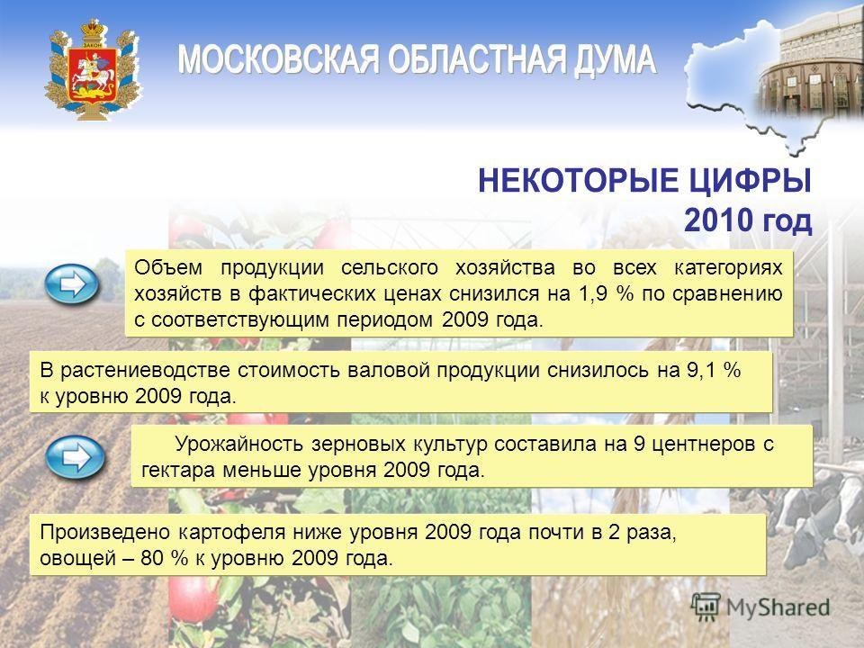 Урожайность зерновых культур составила на 9 центнеров с гектара меньше уровня 2009 года. Объем продукции сельского хозяйства во всех категориях хозяйств в фактических ценах снизился на 1,9 % по сравнению с соответствующим периодом 2009 года. В растен