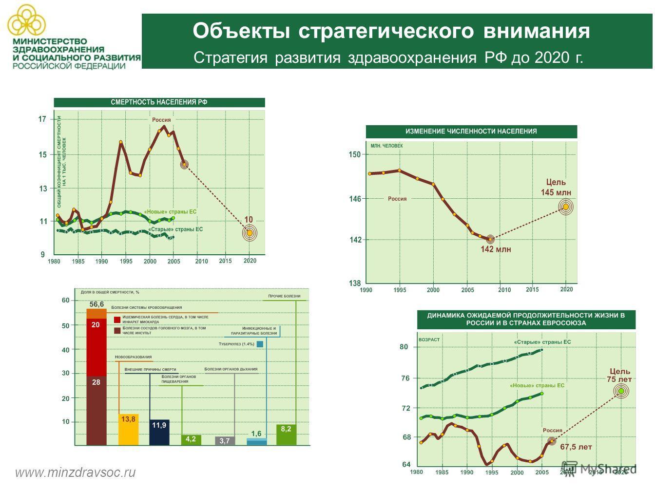 Объекты стратегического внимания Стратегия развития здравоохранения РФ до 2020 г. www.minzdravsoc.ru