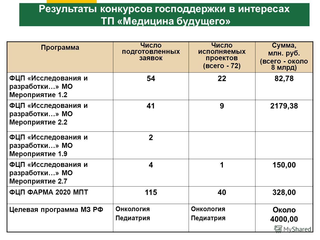 Результаты конкурсов господдержки в интересах ТП «Медицина будущего» Программа Число подготовленных заявок Число исполняемых проектов (всего - 72) Сумма, млн. руб. (всего - около 8 млрд) ФЦП «Исследования и разработки…» МО Мероприятие 1.2 542282,78 Ф