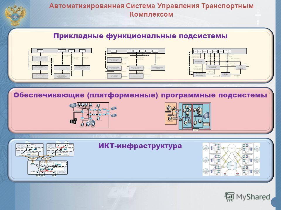 7 ИКТ-инфраструктура Обеспечивающие (платформенные) программные подсистемы Прикладные функциональные подсистемы Автоматизированная Система Управления Транспортным Комплексом