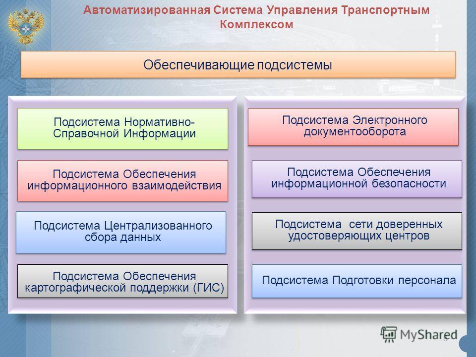 Обеспечивающие подсистемы 8 Подсистема Нормативно- Справочной Информации Подсистема Обеспечения информационного взаимодействия Подсистема Централизованного сбора данных Подсистема Обеспечения картографической поддержки (ГИС) Подсистема Электронного д