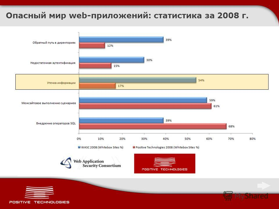 Опасный мир web-приложений: статистика за 2008 г.