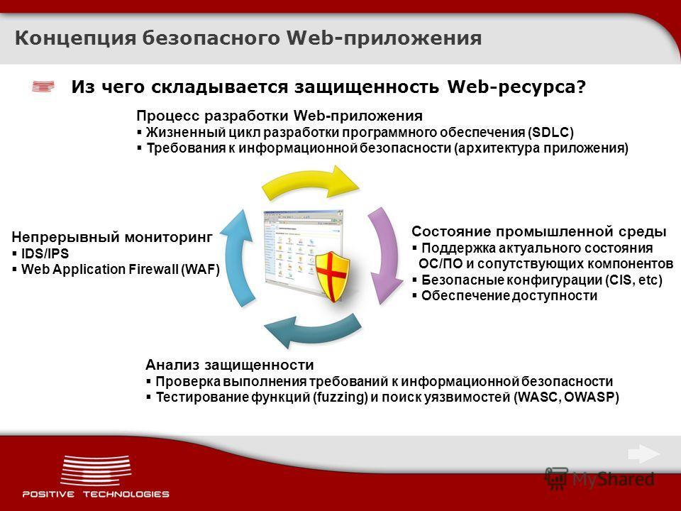 Концепция безопасного Web-приложения Из чего складывается защищенность Web-ресурса? Процесс разработки Web-приложения Жизненный цикл разработки программного обеспечения (SDLC) Требования к информационной безопасности (архитектура приложения) Состояни