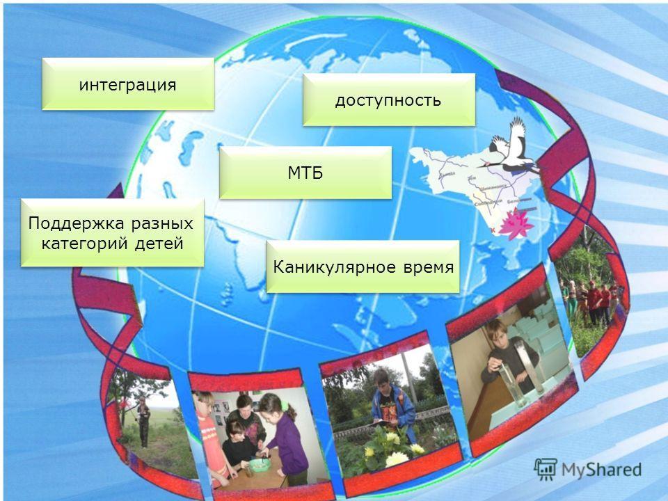 интеграция МТБ доступность Поддержка разных категорий детей Поддержка разных категорий детей Каникулярное время