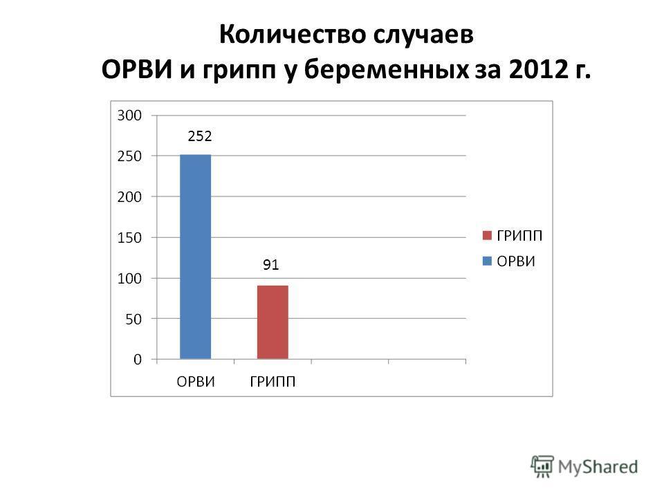 Количество случаев ОРВИ и грипп у беременных за 2012 г. 252 91
