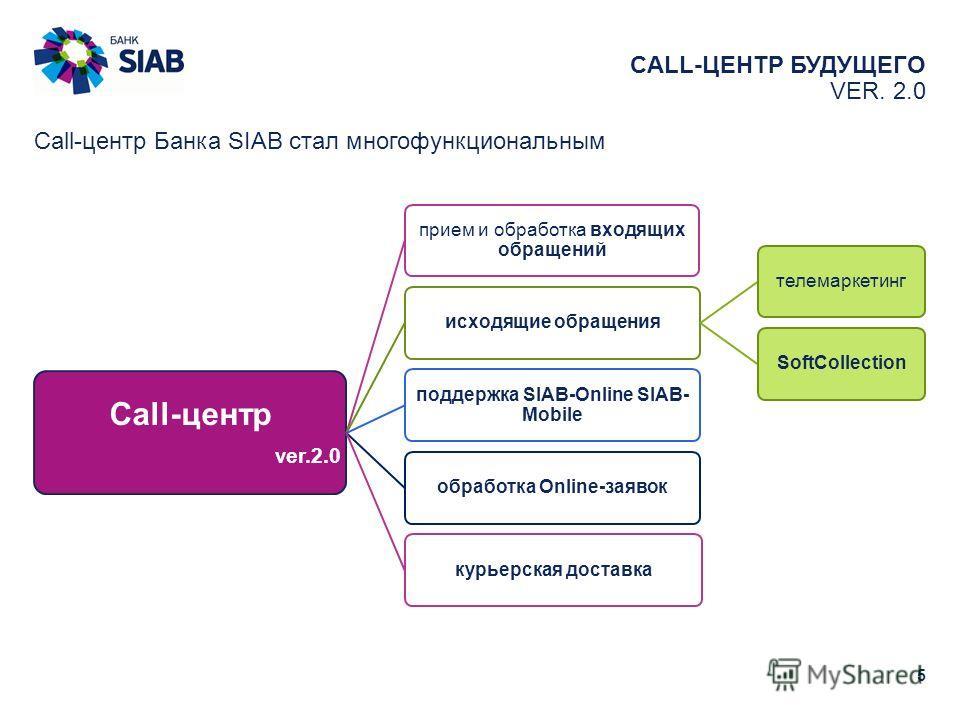 CALL-ЦЕНТР БУДУЩЕГО VER. 2.0 5 Call-центр Банка SIAB стал многофункциональным Call-центр ver.2.0 прием и обработка входящих обращений исходящие обращениятелемаркетингSoftCollection поддержка SIAB-Online SIAB- Mobile обработка Online-заявоккурьерская