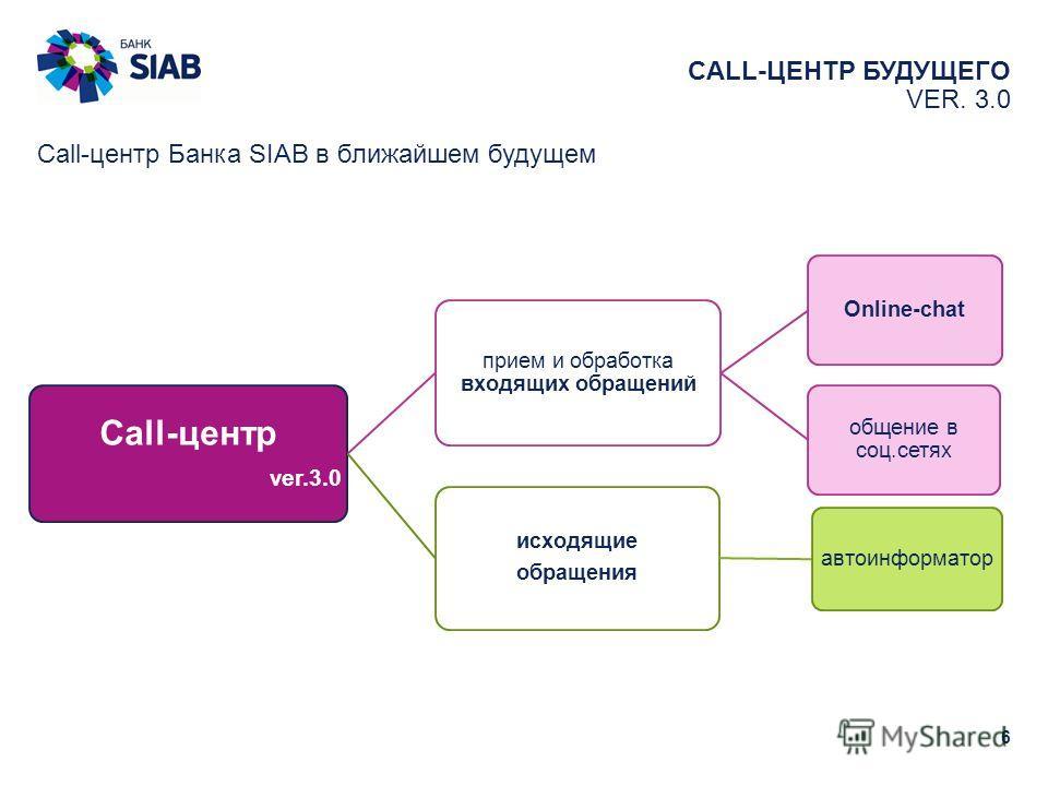 CALL-ЦЕНТР БУДУЩЕГО VER. 3.0 6 Call-центр Банка SIAB в ближайшем будущем Call-центр ver.3.0 прием и обработка входящих обращений Online-chat общение в соц.сетях исходящие обращения автоинформатор