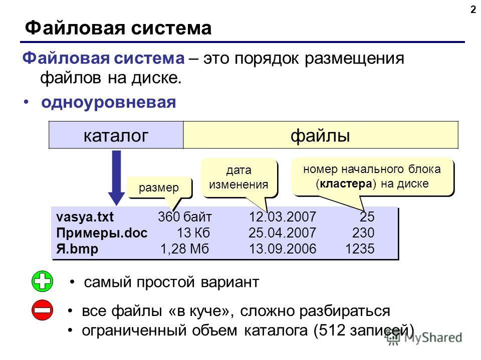 Файловая система 2 одноуровневая каталогфайлы vasya.txt 360 байт 12.03.2007 25 Примеры.doc 13 Кб 25.04.2007 230 Я.bmp 1,28 Мб13.09.20061235 vasya.txt 360 байт 12.03.2007 25 Примеры.doc 13 Кб 25.04.2007 230 Я.bmp 1,28 Мб13.09.20061235 номер начального