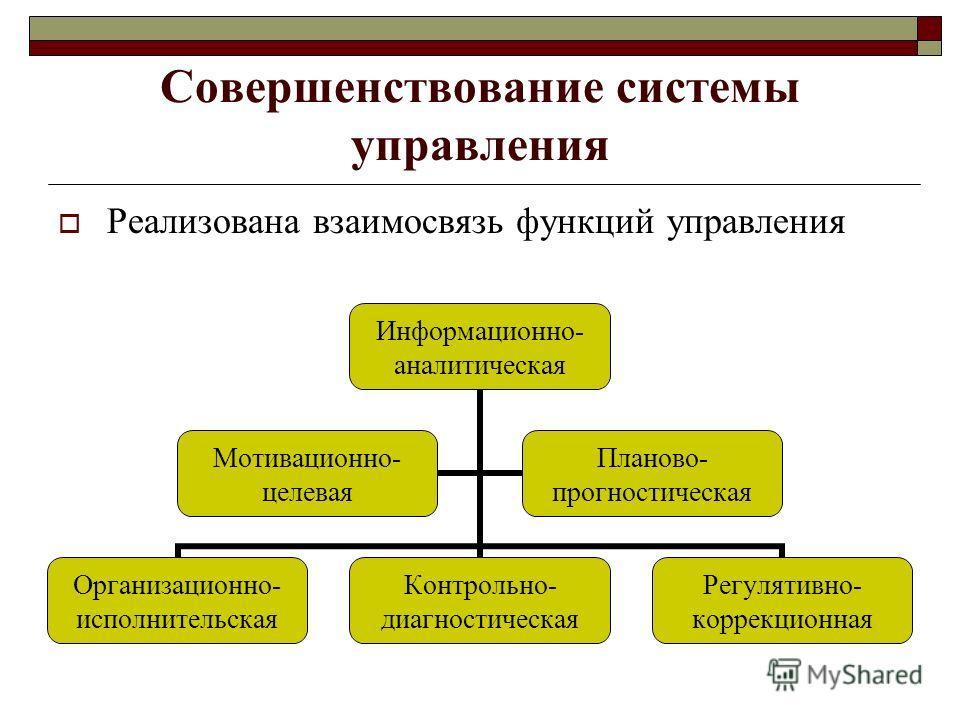 Совершенствование системы управления Реализована взаимосвязь функций управления Информационно- аналитическая Организационно- исполнительская Контрольно- диагностическая Регулятивно- коррекционная Мотивационно- целевая Планово- прогностическая