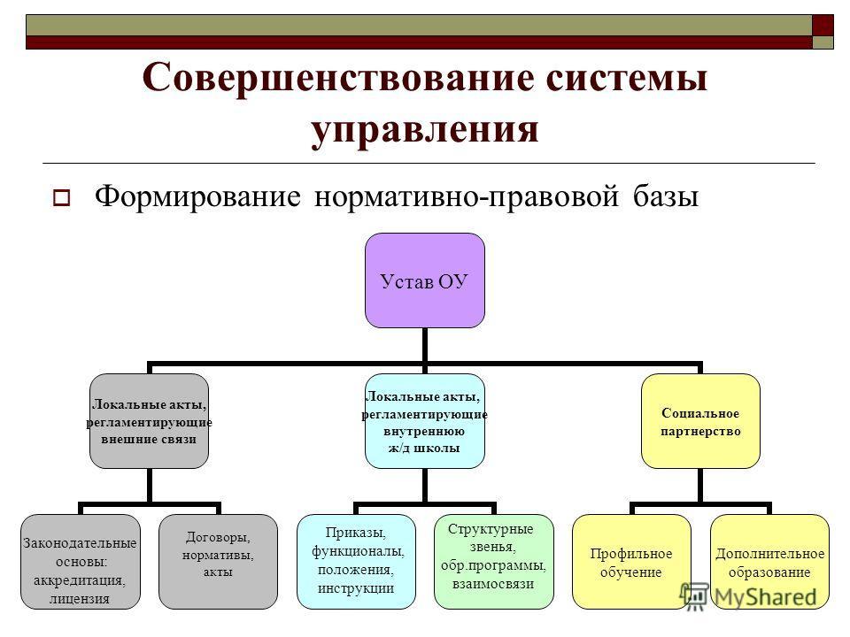 Совершенствование системы управления Формирование нормативно-правовой базы Устав ОУ Локальные акты, регламентирующие внешние связи Законодательные основы: аккредитация, лицензия Договоры, нормативы, акты Локальные акты, регламентирующие внутреннюю ж/