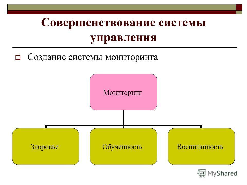 Совершенствование системы управления Создание системы мониторинга Мониторинг ЗдоровьеОбученностьВоспитанность