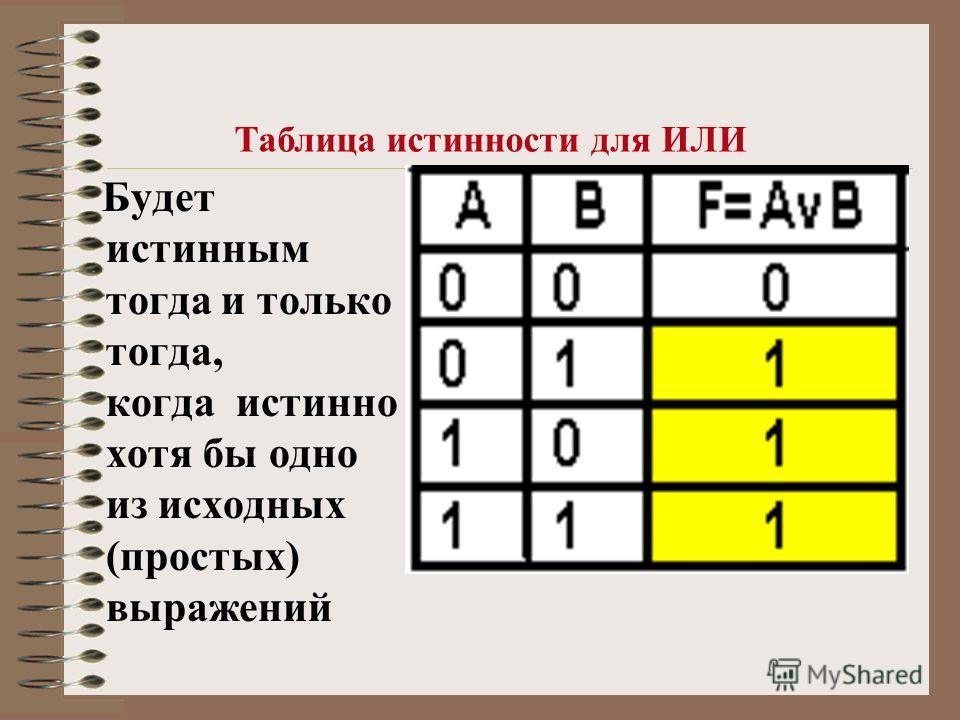 Будет истинным тогда и только тогда, когда истинно хотя бы одно из исходных (простых) выражений Таблица истинности для ИЛИ