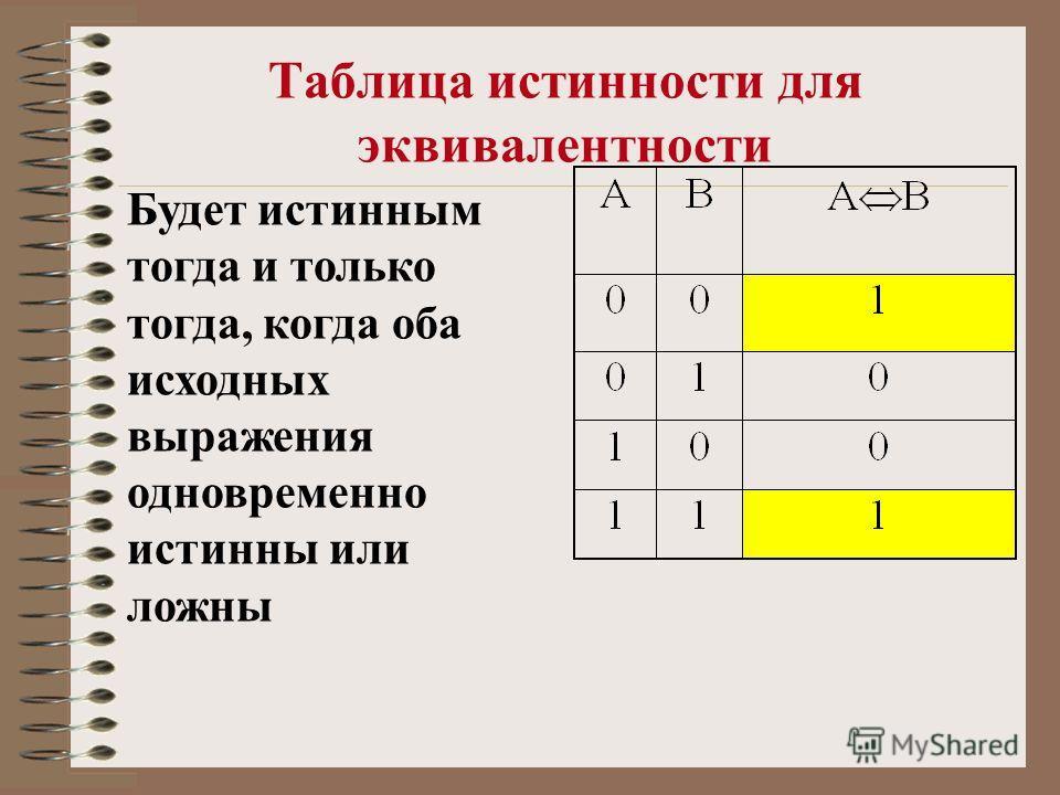Таблица истинности для эквивалентности Будет истинным тогда и только тогда, когда оба исходных выражения одновременно истинны или ложны