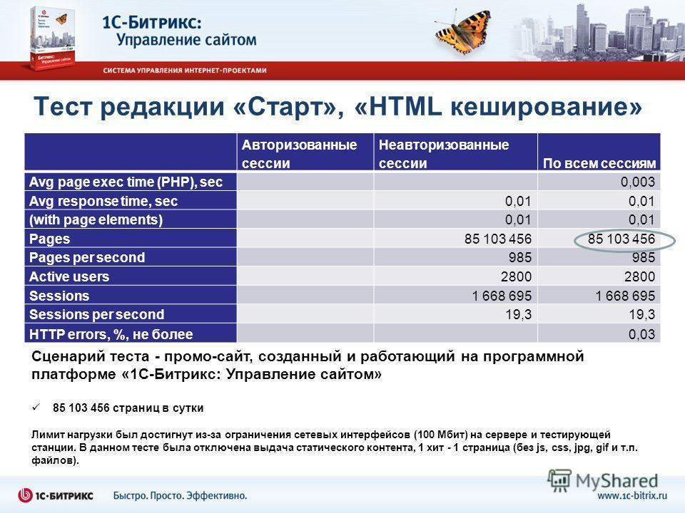 Тест редакции «Старт», «HTML кеширование» Сценарий теста - промо-сайт, созданный и работающий на программной платформе «1С-Битрикс: Управление сайтом» 85 103 456 страниц в сутки Лимит нагрузки был достигнут из-за ограничения сетевых интерфейсов (100