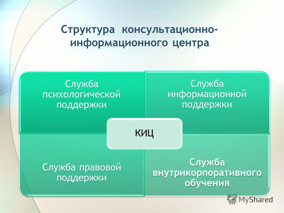 Структура консультационно- информационного центра Служба психологической поддержки Служба информационной поддержки Служба правовой поддержки Служба внутрикорпоративного обучения КИЦ