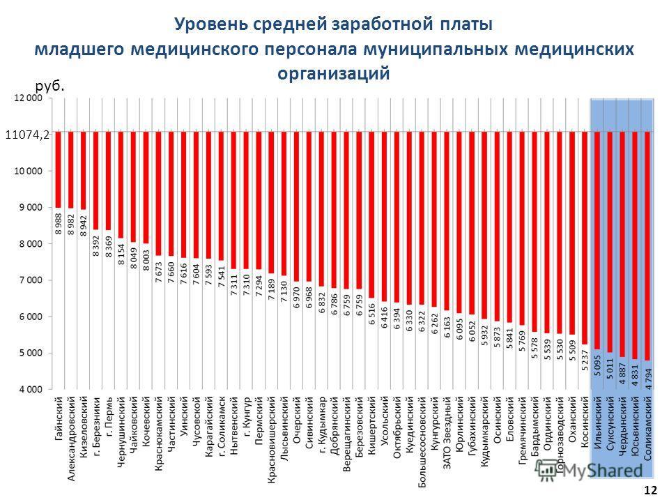 12 Уровень средней заработной платы младшего медицинского персонала муниципальных медицинских организаций руб. 11074,2