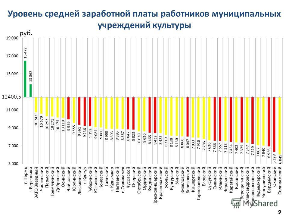 9 Уровень средней заработной платы работников муниципальных учреждений культуры руб. 12400,5