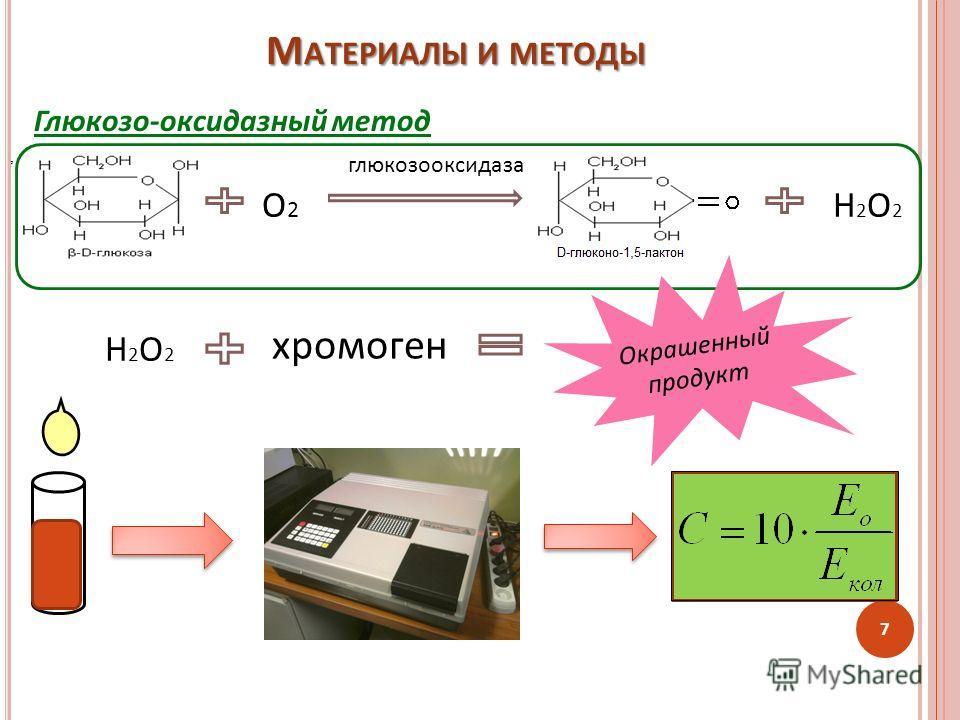 Глюкозо-оксидазный метод М АТЕРИАЛЫ И МЕТОДЫ Н2О2Н2О2, глюкозооксидаза О2О2 Н2О2Н2О2 хромоген Окрашенный продукт 7